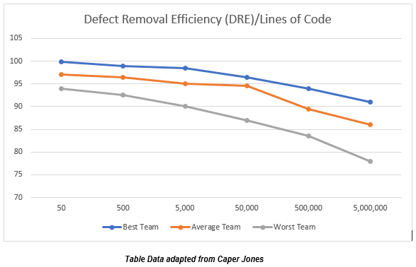 DRE by lines of code